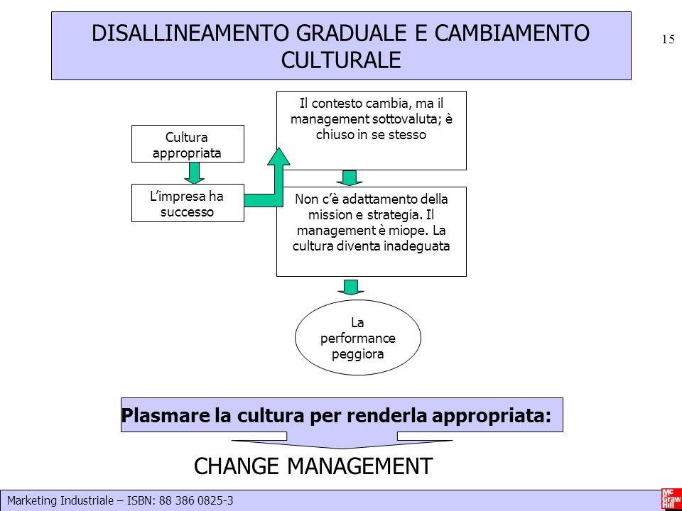 Marketing Industriale – ISBN: 88 386 0825-3 15 Cultura appropriata L'impresa ha successo Non c'è adattamento della mission e strategia. Il management