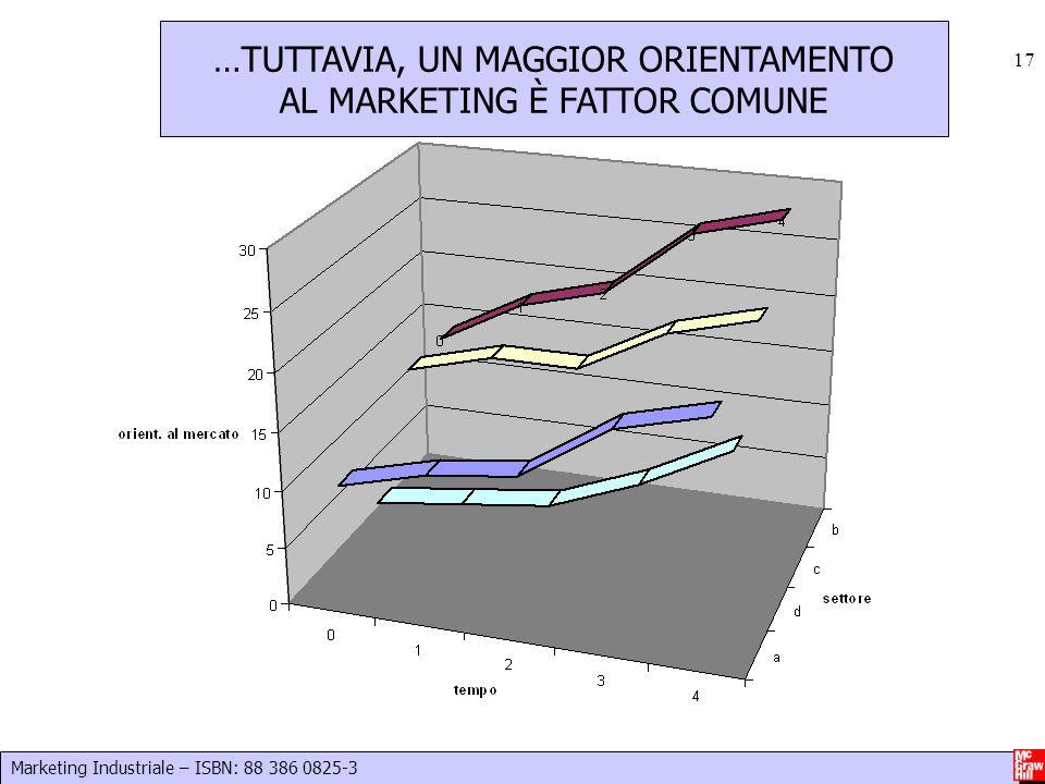 Marketing Industriale – ISBN: 88 386 0825-3 17 …TUTTAVIA, UN MAGGIOR ORIENTAMENTO AL MARKETING È FATTOR COMUNE
