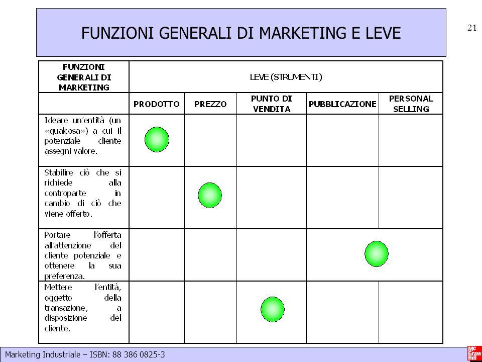 Marketing Industriale – ISBN: 88 386 0825-3 21 FUNZIONI GENERALI DI MARKETING E LEVE