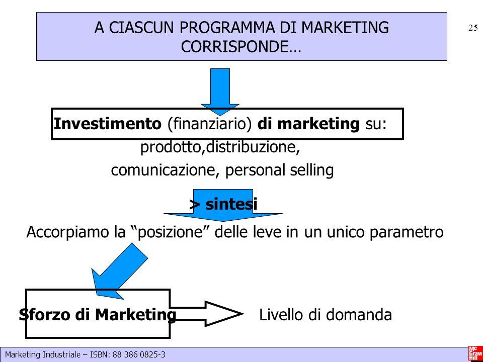 Marketing Industriale – ISBN: 88 386 0825-3 25 Investimento (finanziario) di marketing su: prodotto,distribuzione, comunicazione, personal selling Acc
