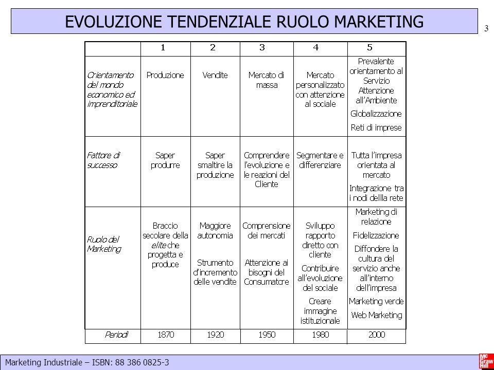 Marketing Industriale – ISBN: 88 386 0825-3 3 EVOLUZIONE TENDENZIALE RUOLO MARKETING