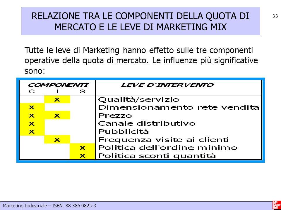 Marketing Industriale – ISBN: 88 386 0825-3 33 Tutte le leve di Marketing hanno effetto sulle tre componenti operative della quota di mercato. Le infl