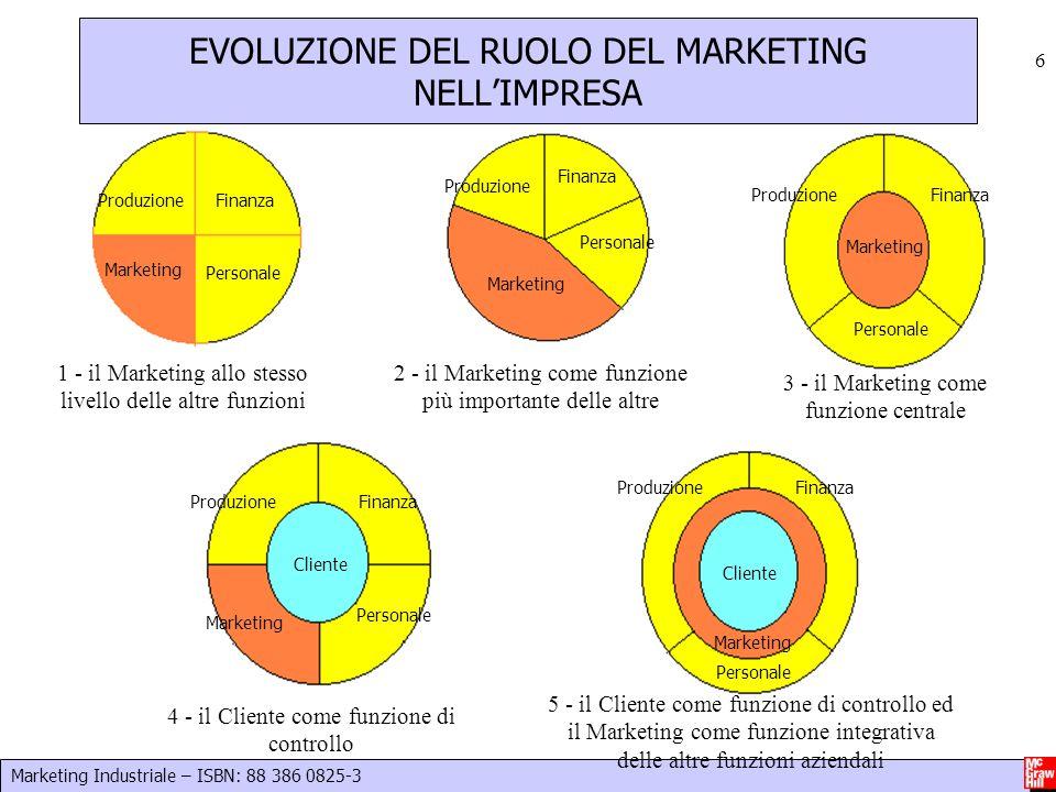 Marketing Industriale – ISBN: 88 386 0825-3 6 Marketing Produzione Personale Finanza Marketing Produzione Finanza Personale Marketing ProduzioneFinanz