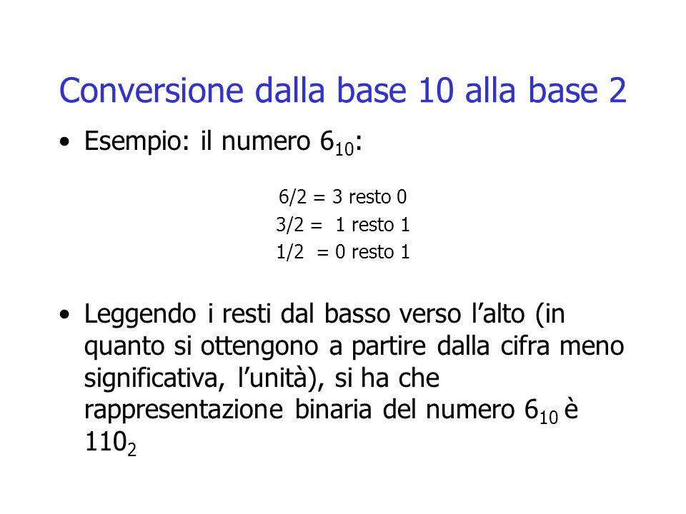 Conversione dalla base 10 alla base 2 Esempio: il numero 6 10 : 6/2 = 3 resto 0 3/2 = 1 resto 1 1/2 = 0 resto 1 Leggendo i resti dal basso verso l'alto (in quanto si ottengono a partire dalla cifra meno significativa, l'unità), si ha che rappresentazione binaria del numero 6 10 è 110 2