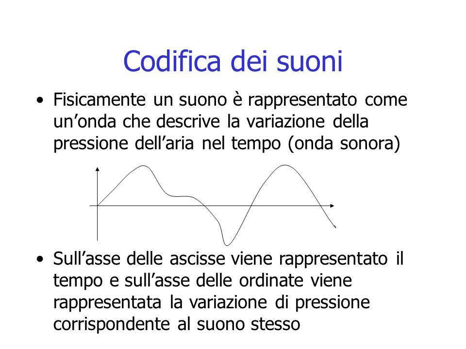 Codifica dei suoni Fisicamente un suono è rappresentato come un'onda che descrive la variazione della pressione dell'aria nel tempo (onda sonora) Sull'asse delle ascisse viene rappresentato il tempo e sull'asse delle ordinate viene rappresentata la variazione di pressione corrispondente al suono stesso