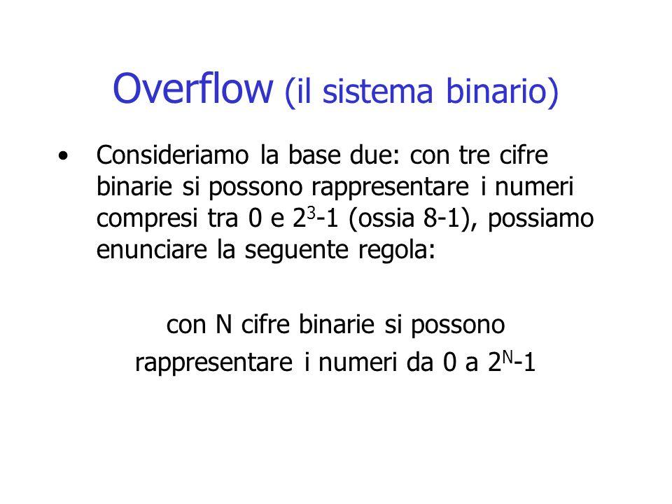 Overflow (il sistema binario) Consideriamo la base due: con tre cifre binarie si possono rappresentare i numeri compresi tra 0 e 2 3 -1 (ossia 8-1), possiamo enunciare la seguente regola: con N cifre binarie si possono rappresentare i numeri da 0 a 2 N -1