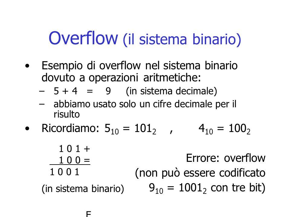 Overflow (il sistema binario) Esempio di overflow nel sistema binario dovuto a operazioni aritmetiche: –5 + 4 = 9 (in sistema decimale) –abbiamo usato solo un cifre decimale per il risulto Ricordiamo: 5 10 = 101 2,4 10 = 100 2 Errore: overflow (non può essere codificato 9 10 = 1001 2 con tre bit) 1 0 1 + 1 0 0 = 1 0 0 1 (in sistema binario) Errore: overflow (non può essere codificato 910 = 10012 con tre bit)Errore: overflow (non può essere codificato 910 = 10012 con tre bit)