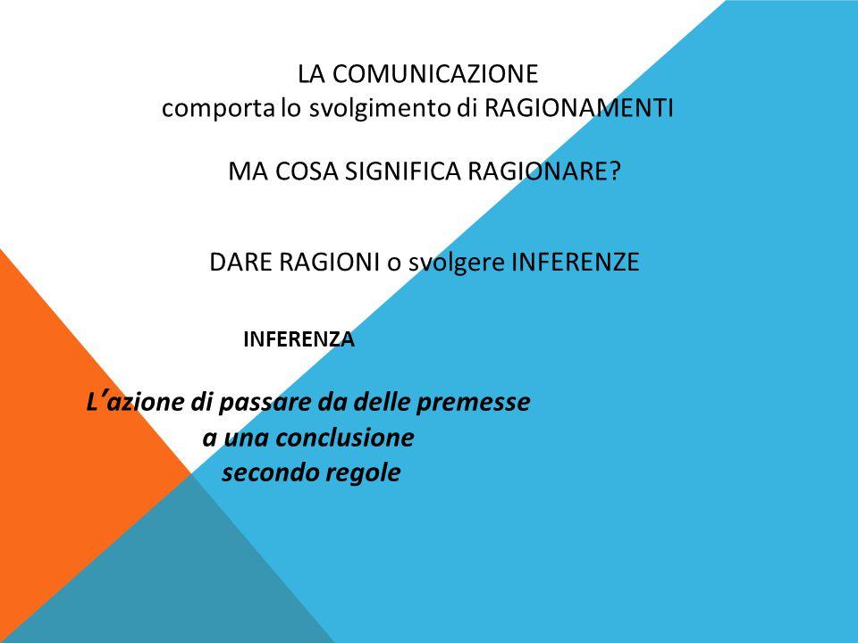 LA COMUNICAZIONE comporta lo svolgimento di RAGIONAMENTI MA COSA SIGNIFICA RAGIONARE? DARE RAGIONI o svolgere INFERENZE INFERENZA L'azione di passare