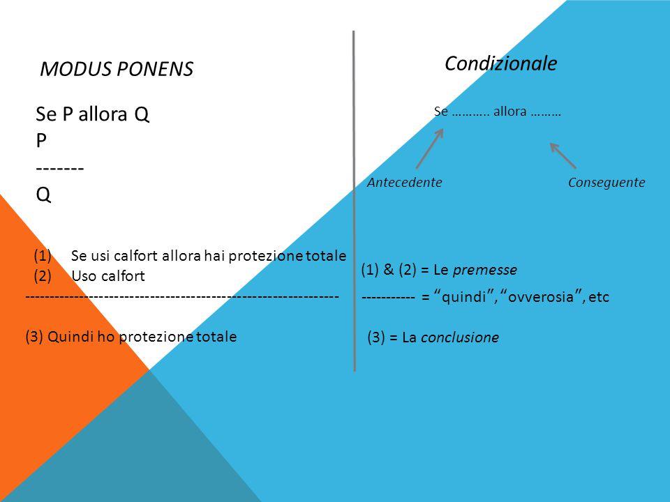 Se ……….. allora ……… AntecedenteConseguente Se P allora Q P ------- Q (1)Se usi calfort allora hai protezione totale (2)Uso calfort -------------------