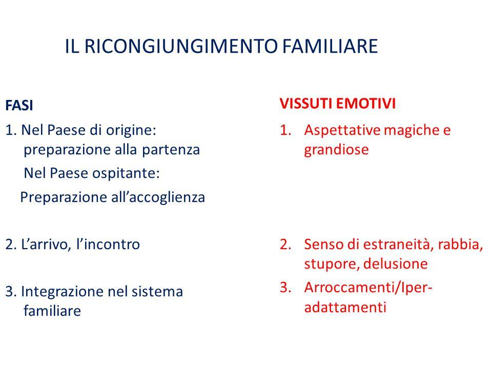 IL RICONGIUNGIMENTO FAMILIARE FASI 1.