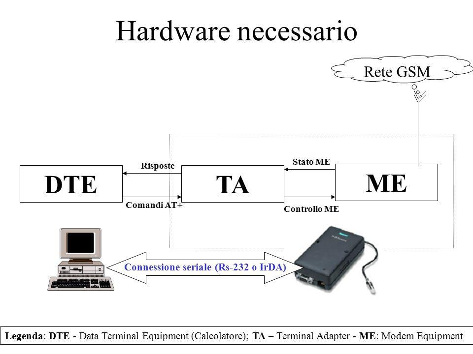 Hardware necessario DTETA ME Legenda: DTE - Data Terminal Equipment (Calcolatore); TA – Terminal Adapter - ME: Modem Equipment Rete GSM Comandi AT+ Ri
