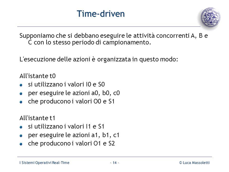 I Sistemi Operativi Real-Time© Luca Massoletti- 14 - Time-driven Supponiamo che si debbano eseguire le attività concorrenti A, B e C con lo stesso per