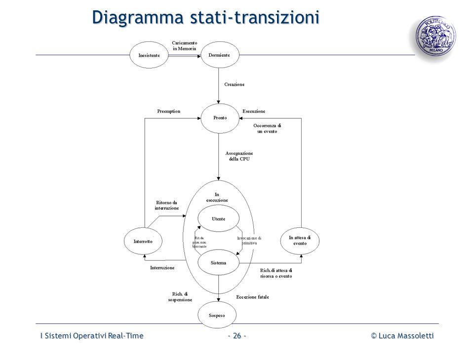 I Sistemi Operativi Real-Time© Luca Massoletti- 26 - Diagramma stati-transizioni Diagramma stati-transizioni
