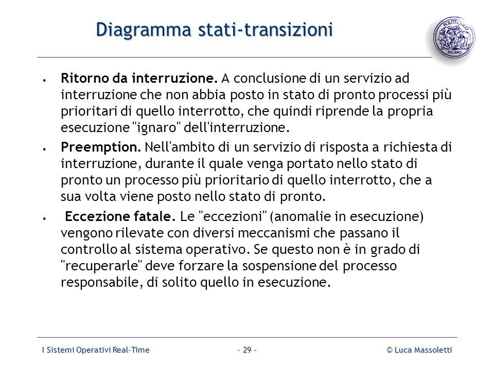 I Sistemi Operativi Real-Time© Luca Massoletti- 29 - Diagramma stati-transizioni Diagramma stati-transizioni Ritorno da interruzione. A conclusione di