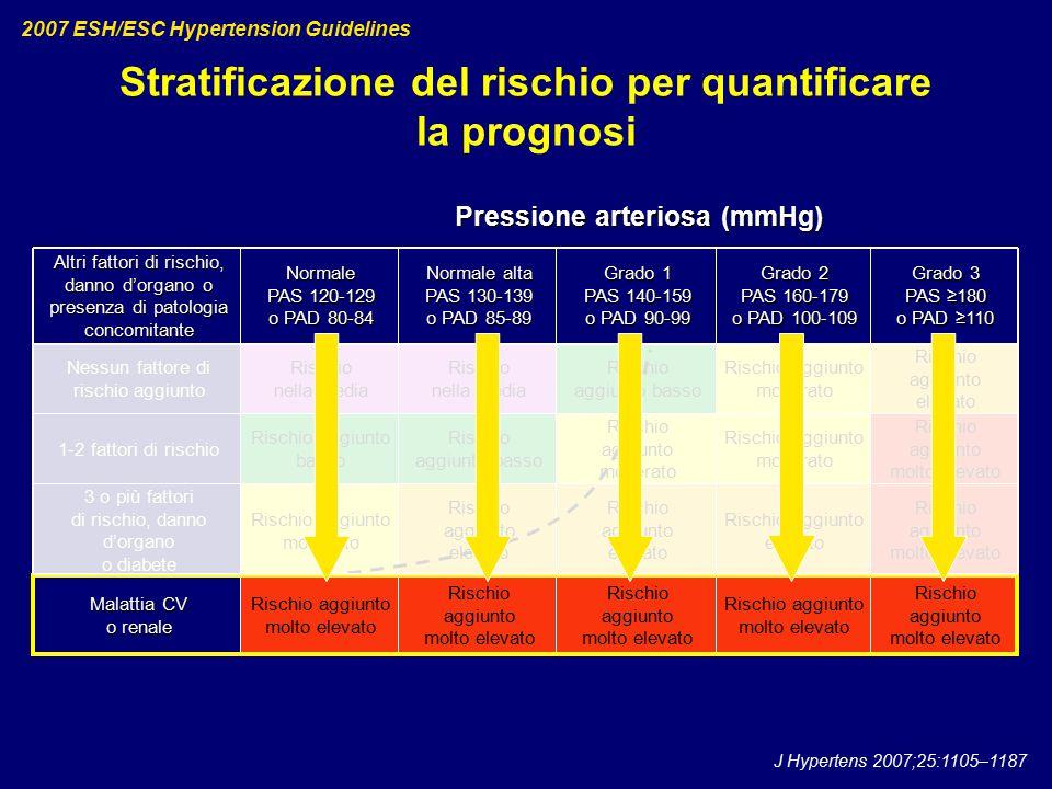 Stratificazione del rischio per quantificare la prognosi 2007 ESH/ESC Hypertension Guidelines J Hypertens 2007;25:1105–1187 Pressione arteriosa (mmHg)