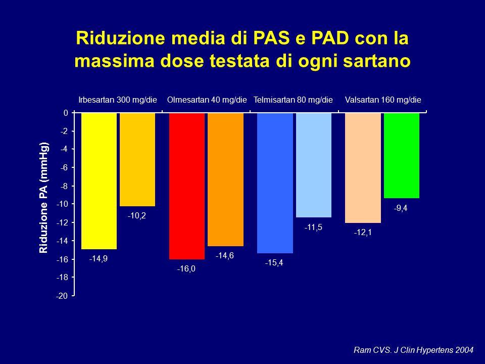Riduzione media di PAS e PAD con la massima dose testata di ogni sartano Ram CVS. J Clin Hypertens 2004 -14,9 -16,0 -15,4 -12,1 -10,2 -14,6 -11,5 -9,4
