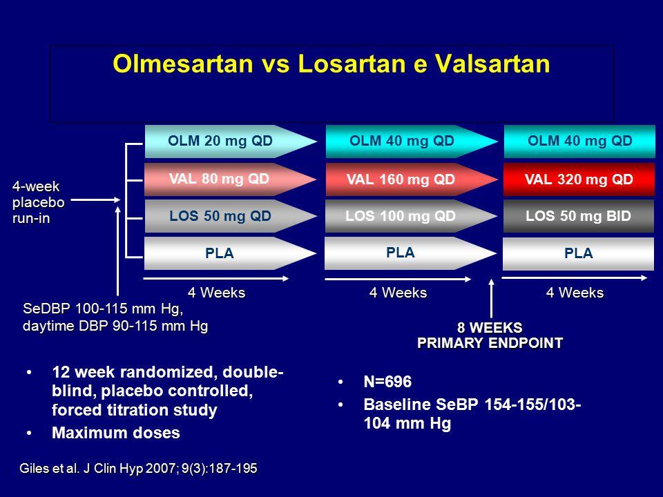 Olmesartan vs Losartan e Valsartan 12 week randomized, double- blind, placebo controlled, forced titration study Maximum doses N=696 Baseline SeBP 154