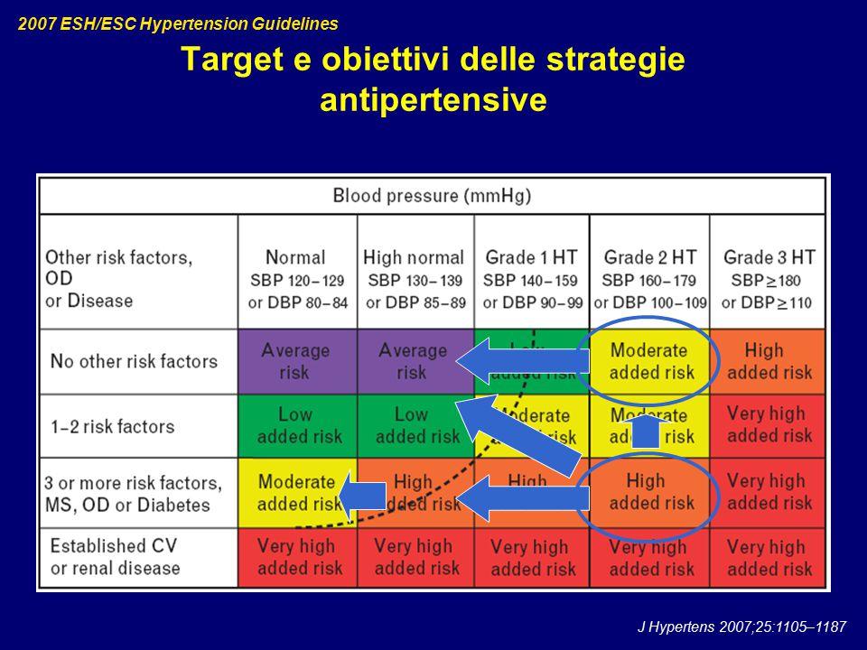 Target e obiettivi delle strategie antipertensive 2007 ESH/ESC Hypertension Guidelines J Hypertens 2007;25:1105–1187