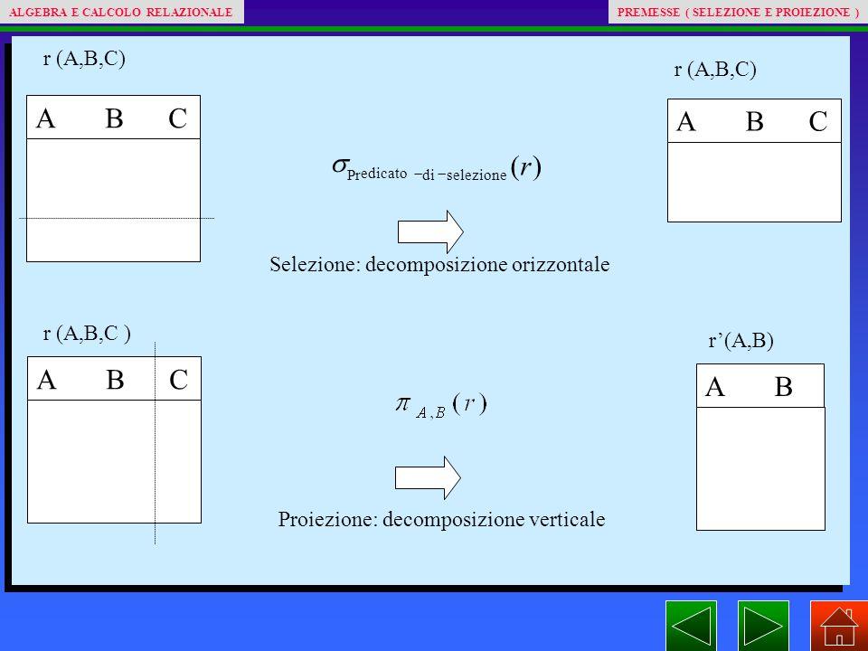 A B C Selezione: decomposizione orizzontale A B C Proiezione: decomposizione verticale A B )( Pr r selezionedi edicato   r (A,B,C) r'(A,B) ALGEBRA E CALCOLO RELAZIONALEPREMESSE ( SELEZIONE E PROIEZIONE )