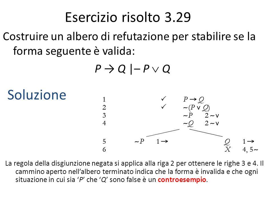 Esercizio risolto 3.29 Costruire un albero di refutazione per stabilire se la forma seguente è valida: P → Q |– P  Q Soluzione La regola della disgiunzione negata si applica alla riga 2 per ottenere le righe 3 e 4.