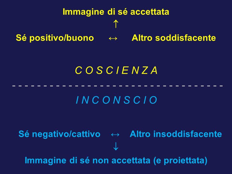 Immagine di sé accettata  Sé positivo/buono ↔ Altro soddisfacente C O S C I E N Z A - - - - - - - - - - - - - - - - - - - - - - - - - - - - - - - - - - I N C O N S C I O Sé negativo/cattivo ↔ Altro insoddisfacente  Immagine di sé non accettata (e proiettata)