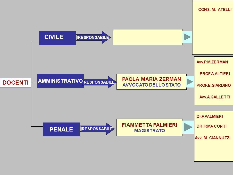 DOCENTI PENALE AMMINISTRATIVO CIVILE FIAMMETTA PALMIERI MAGISTRATO PAOLA MARIA ZERMAN AVVOCATO DELLO STATO RESPONSABILE PROF.A.ALTIERI PROF.E.GIARDINO Avv.P.M.ZERMAN Dr.F.PALMIERI Avv.A.GALLETTI CONS.