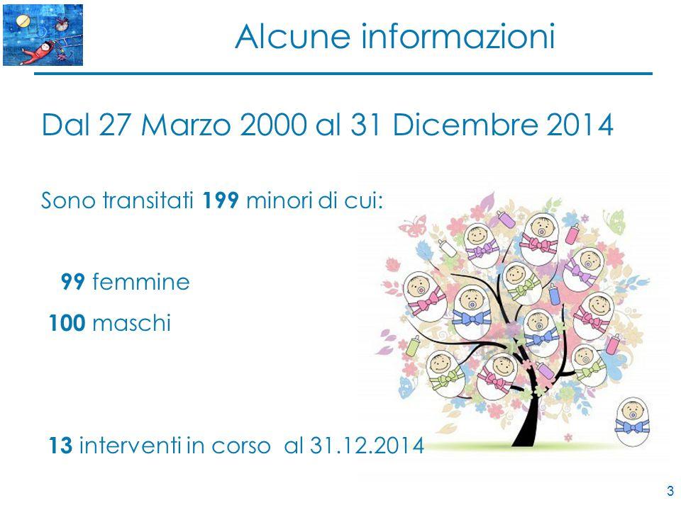 3 Alcune informazioni Dal 27 Marzo 2000 al 31 Dicembre 2014 Sono transitati 199 minori di cui: 99 femmine 100 maschi 13 interventi in corso al 31.12.2014