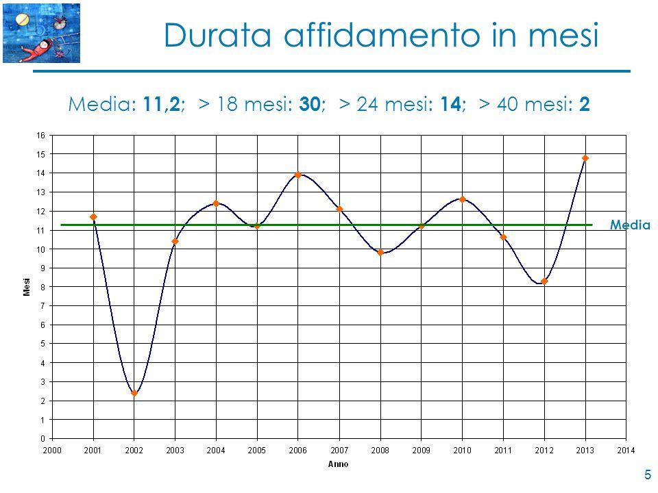 5 Durata affidamento in mesi Media: 11,2 ; > 18 mesi: 30 ; > 24 mesi: 14 ; > 40 mesi: 2 Media