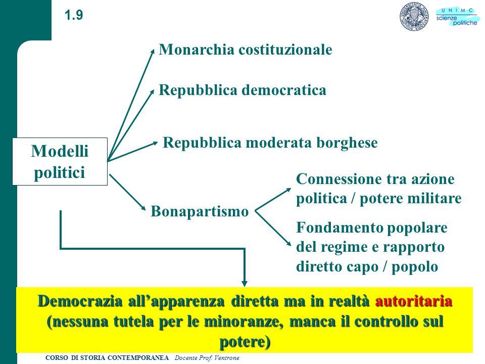 CORSO DI STORIA CONTEMPORANEA Docente Prof. Ventrone 1.9 Modelli politici Repubblica democratica Repubblica moderata borghese Monarchia costituzionale