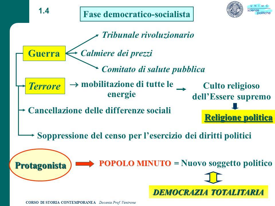 CORSO DI STORIA CONTEMPORANEA Docente Prof.Ventrone 1.5 1789 Art.