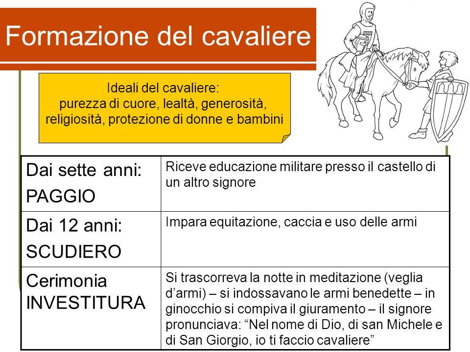 Formazione del cavaliere Dai sette anni: PAGGIO Riceve educazione militare presso il castello di un altro signore Dai 12 anni: SCUDIERO Impara equitaz