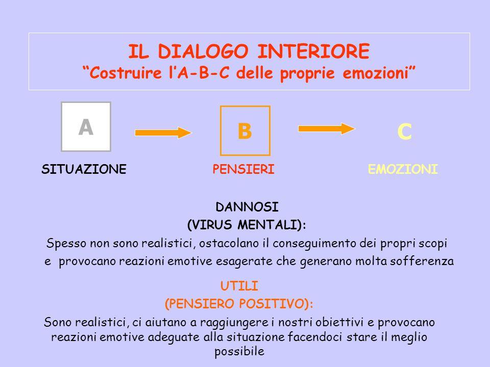 IL DIALOGO INTERIORE Costruire l'A-B-C delle proprie emozioni DANNOSI (VIRUS MENTALI): Spesso non sono realistici, ostacolano il conseguimento dei propri scopi e provocano reazioni emotive esagerate che generano molta sofferenza A SITUAZIONE B EMOZIONI C PENSIERI UTILI (PENSIERO POSITIVO): Sono realistici, ci aiutano a raggiungere i nostri obiettivi e provocano reazioni emotive adeguate alla situazione facendoci stare il meglio possibile