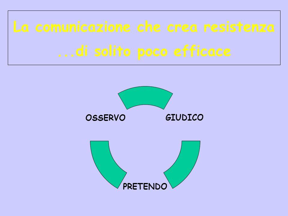 La comunicazione che crea resistenza...di solito poco efficace GIUDICO PRETENDO OSSERVO