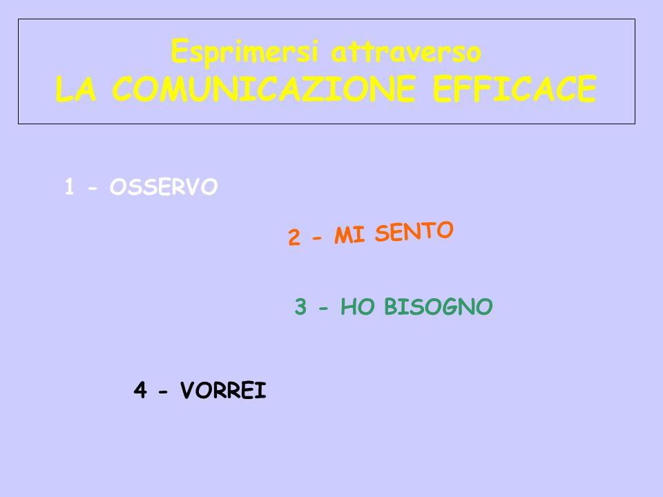 Esprimersi attraverso LA COMUNICAZIONE EFFICACE 1 - OSSERVO 3 - HO BISOGNO 2 - MI SENTO 4 - VORREI