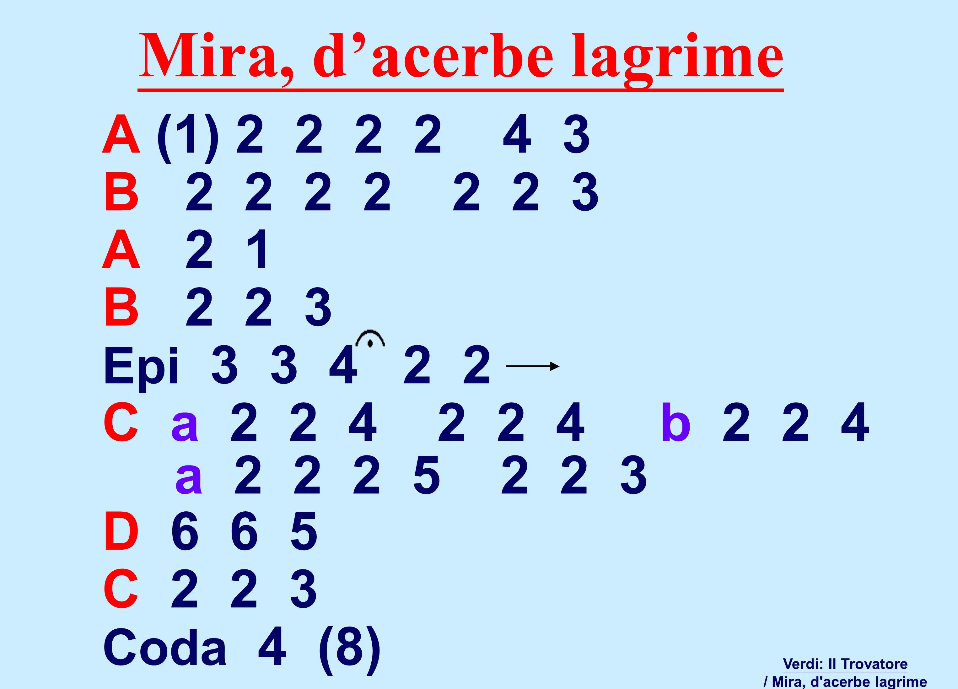 A (1) 2 2 2 2 4 3 B 2 2 2 2 2 2 3 A 2 1 B 2 2 3 Epi 3 3 4 2 2 C a 2 2 4 2 2 4 b 2 2 4 a 2 2 2 5 2 2 3 D 6 6 5 C 2 2 3 Coda 4 (8) Verdi: Il Trovatore / Mira, d acerbe lagrime Mira, d'acerbe lagrime