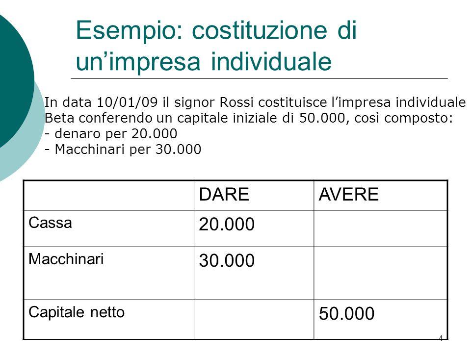 In data 10/01/09 il signor Rossi costituisce l'impresa individuale Beta conferendo un capitale iniziale di 50.000, così composto: - denaro per 20.000
