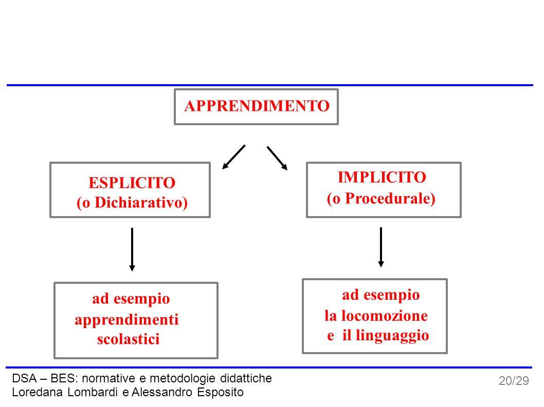 20/29 DSA – BES: normative e metodologie didattiche Loredana Lombardi e Alessandro Esposito APPRENDIMENTO ESPLICITO (o Dichiarativo) IMPLICITO (o Proc