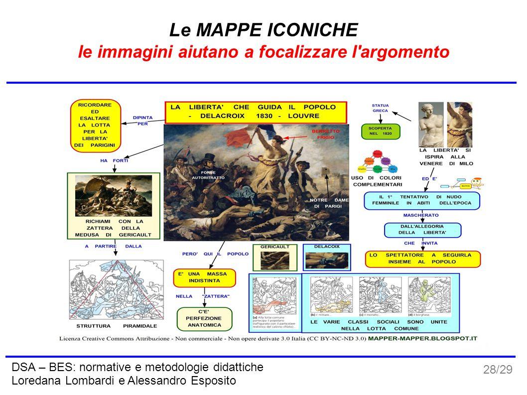 28/29 DSA – BES: normative e metodologie didattiche Loredana Lombardi e Alessandro Esposito Le MAPPE ICONICHE le immagini aiutano a focalizzare l'argo