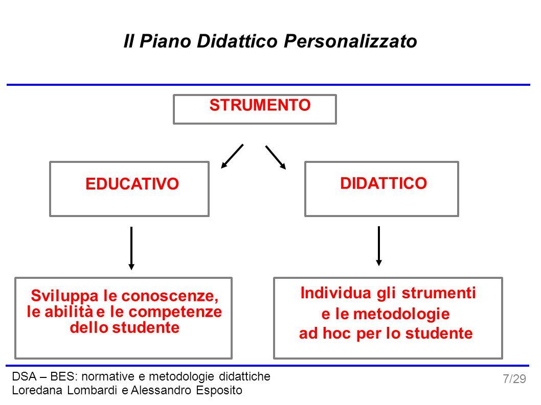 7/29 DSA – BES: normative e metodologie didattiche Loredana Lombardi e Alessandro Esposito Il Piano Didattico Personalizzato STRUMENTO EDUCATIVO DIDAT