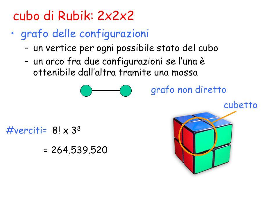cubo di Rubik: 2x2x2 grafo delle configurazioni –un vertice per ogni possibile stato del cubo –un arco fra due configurazioni se l'una è ottenibile dall'altra tramite una mossa grafo non diretto cubetto #verciti=8.