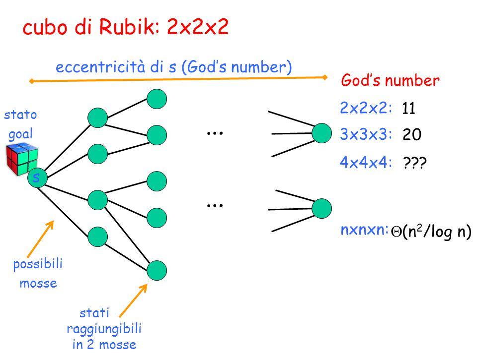 cubo di Rubik: 2x2x2 eccentricità di s (God's number) possibili mosse 2x2x2: 11 … … stato goal stati raggiungibili in 2 mosse s 3x3x3: 4x4x4: nxnxn: 20 ??.