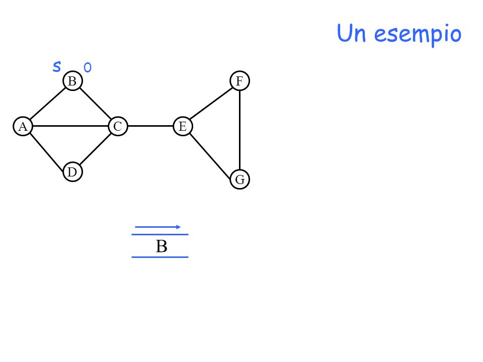 A B D CE F G Un esempio B s 0