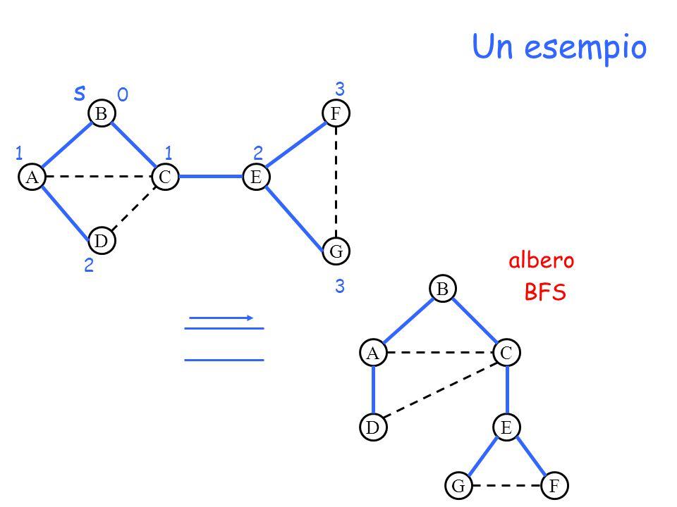 A B D CE F G s 0 11 2 2 3 3 B AC DE FG albero BFS