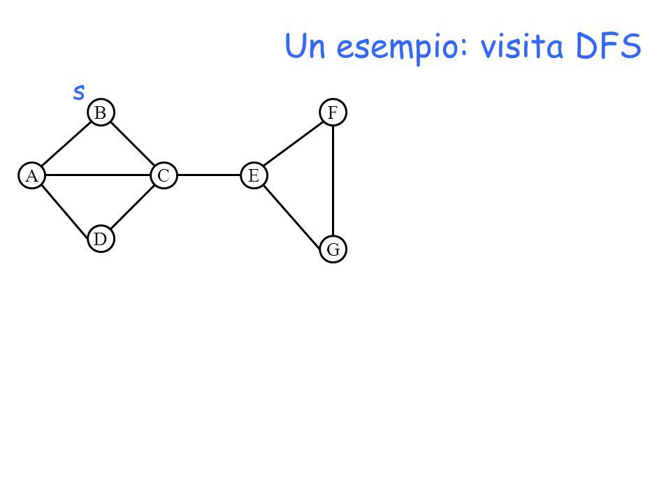 A B D CE F G Un esempio: visita DFS s
