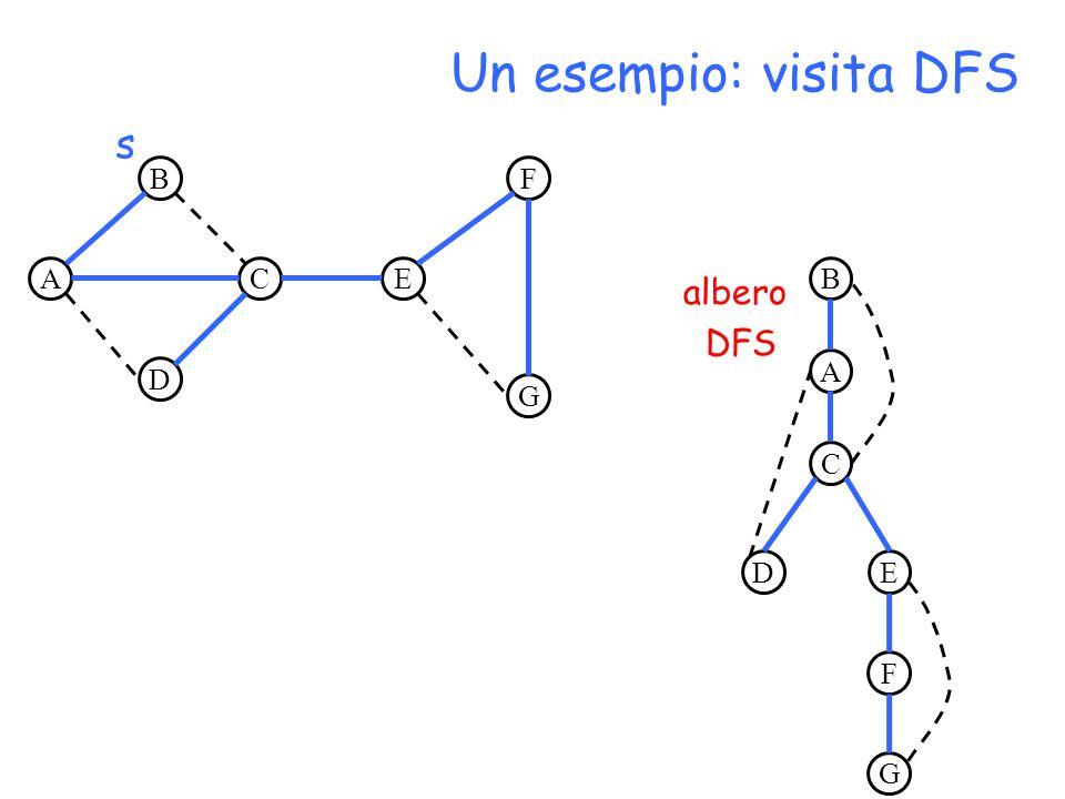 A B D CE F G s A B C DE F G albero DFS