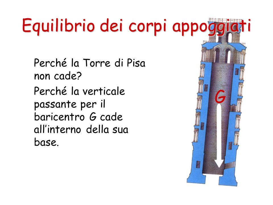 Perché la Torre di Pisa non cade? Perché la verticale passante per il baricentro G cade all'interno della sua base. Equilibrio dei corpi appoggiati G
