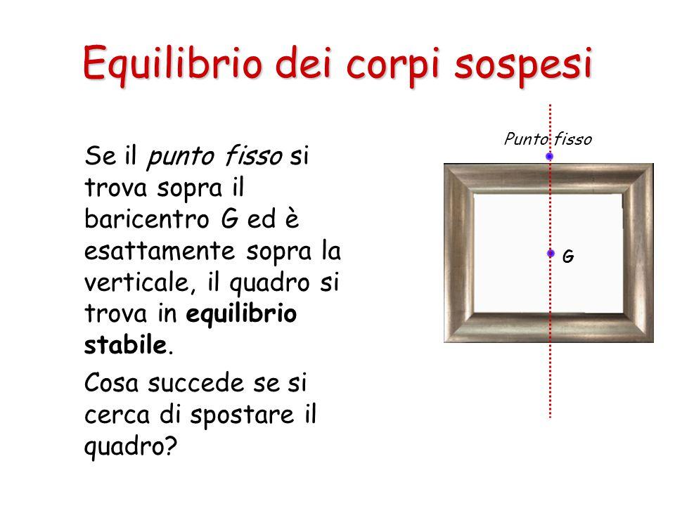Se il punto fisso si trova sopra il baricentro G ed è esattamente sopra la verticale, il quadro si trova in equilibrio stabile. Cosa succede se si cer