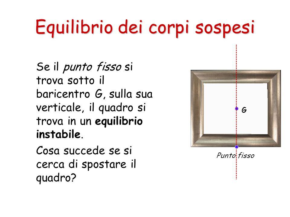 Se il punto fisso si trova sotto il baricentro G, sulla sua verticale, il quadro si trova in un equilibrio instabile. Cosa succede se si cerca di spos