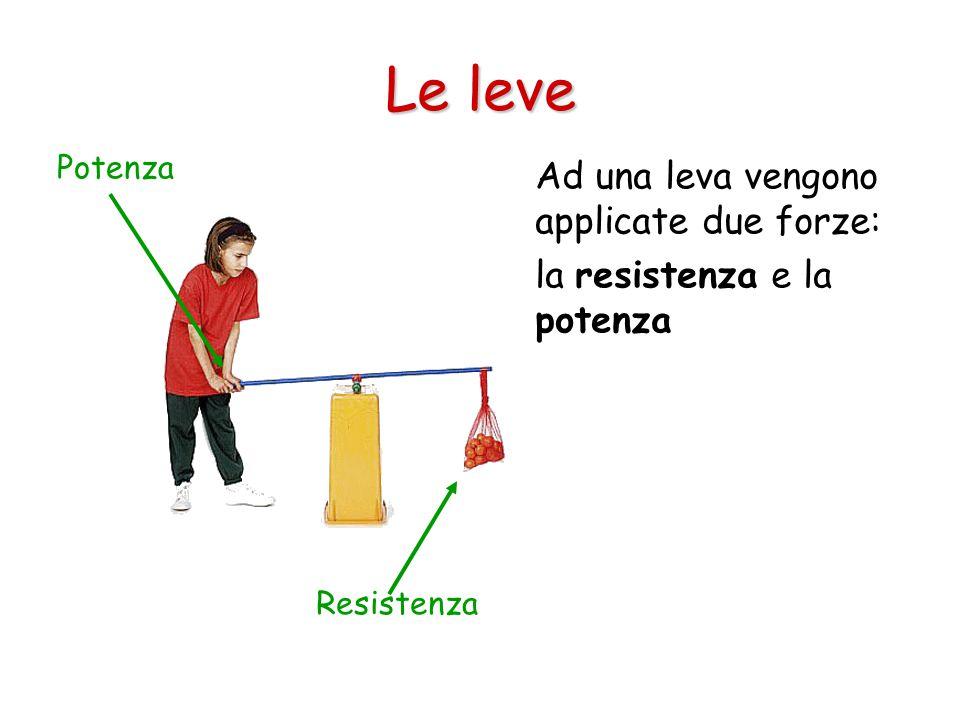 Le leve Ad una leva vengono applicate due forze: la resistenza e la potenza Potenza Resistenza