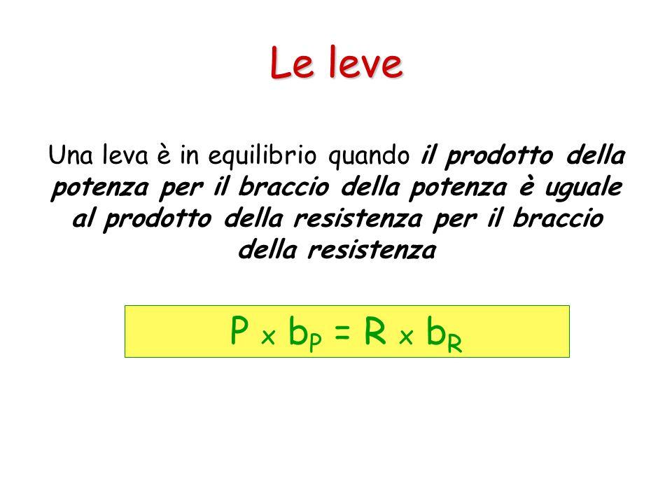 Una leva è in equilibrio quando il prodotto della potenza per il braccio della potenza è uguale al prodotto della resistenza per il braccio della resi